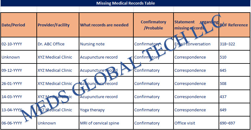 Missing Medical Records Review Services
